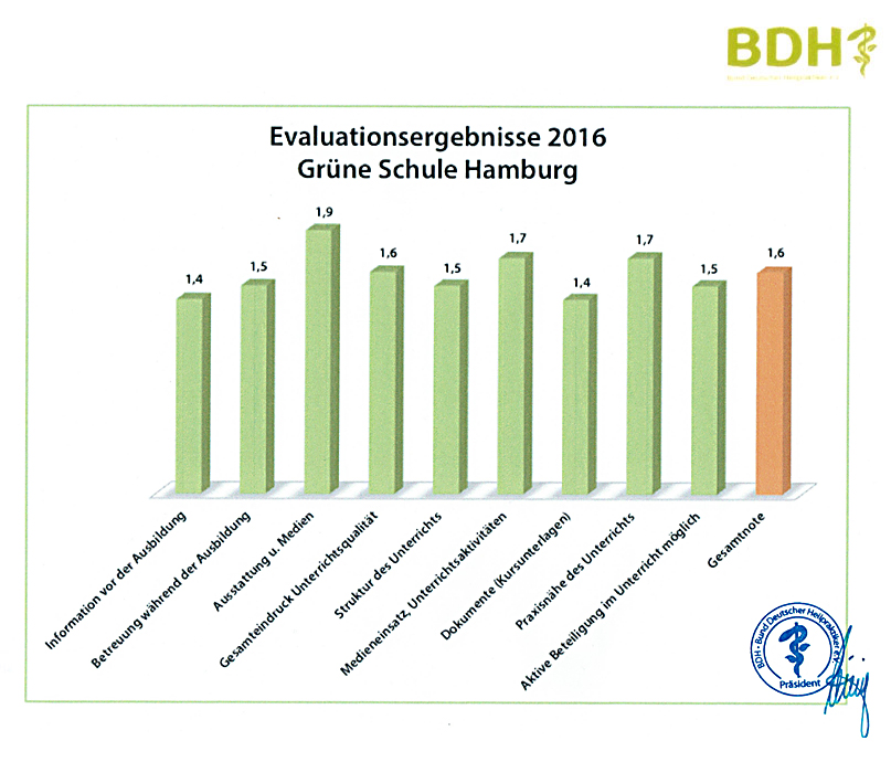 BDH-Evaluation2016